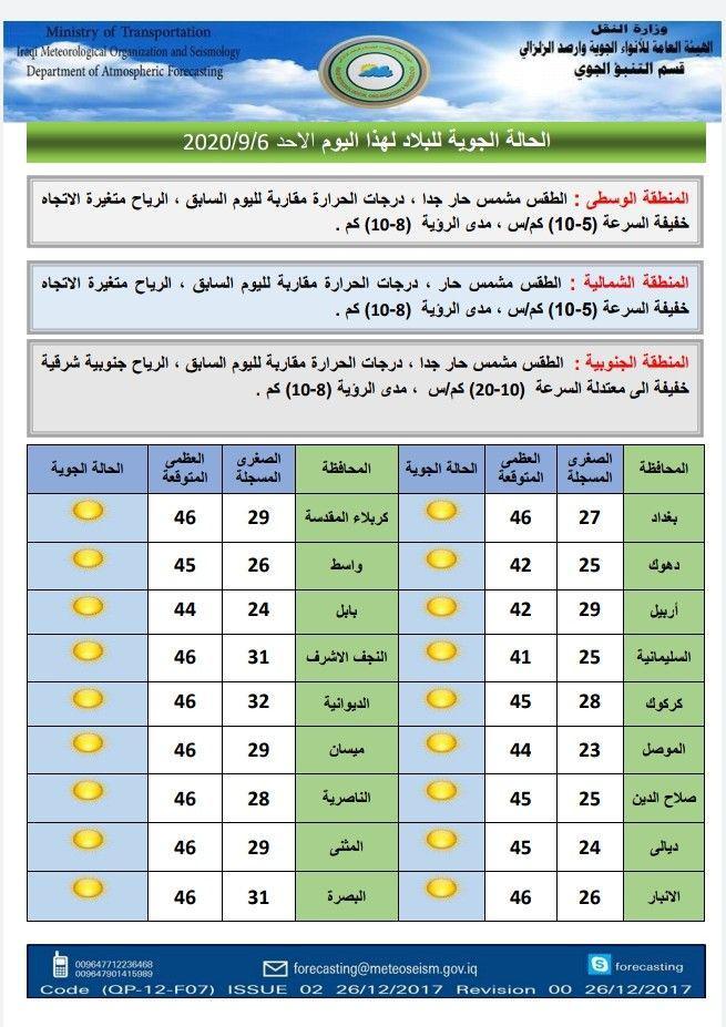 الانواء الجوية تتوقع استمرار درجات الحرارة بالارتفاع الاسبوع الحالي